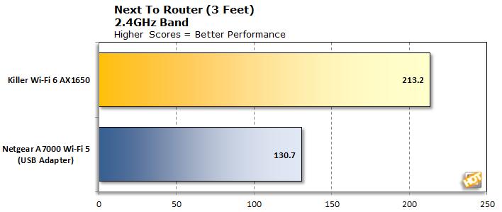 Killer Wi-Fi 6 AX1650 2.4GHz at 3 Feet