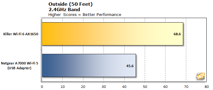 Killer Wi-Fi 6 AX1650 2.4GHz at 50 Feet