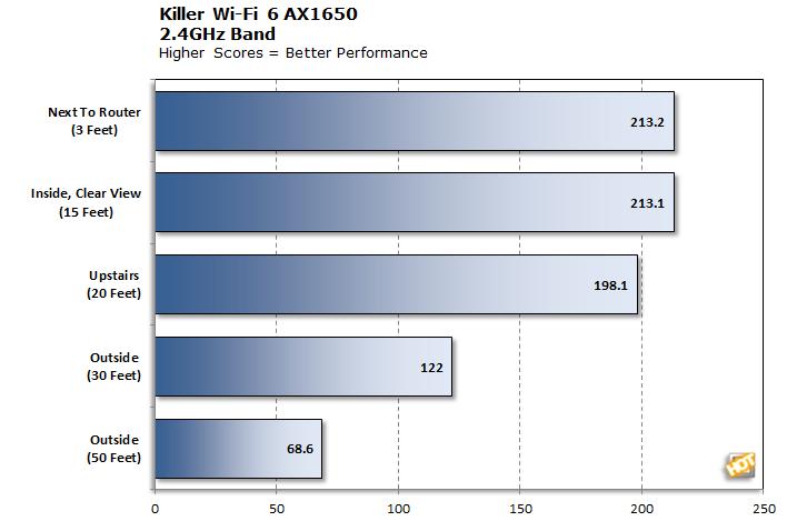 Killer Wi-Fi 6 AX1650 2.4GHz Cumulative