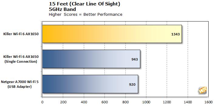 Killer Wi-Fi 6 AX1650 5GHz at 15 Feet