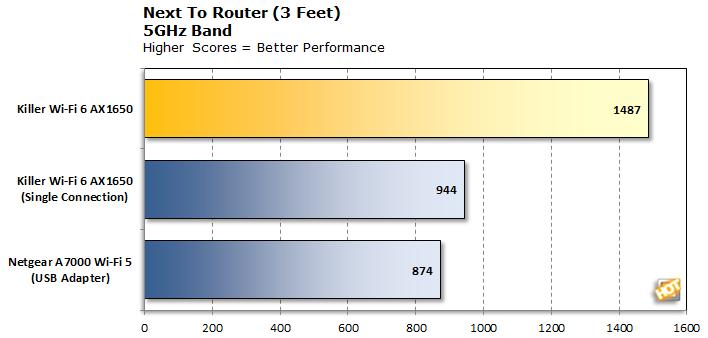 Killer Wi-Fi 6 AX1650 5GHz at 3-Feet