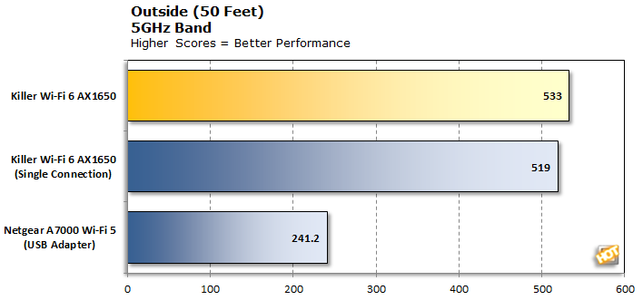 Killer Wi-Fi 6 AX1650 5GHz at 50 Feet
