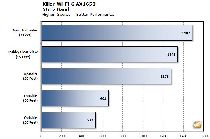 Killer Wi-Fi 6 AX1650 5GHz Cumulative