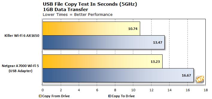 Killer Wi-Fi 6 AX1650 2.4GHz File Copy Test