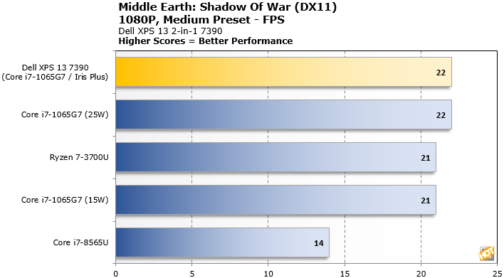 ice Lake Shadow of War benchmarks