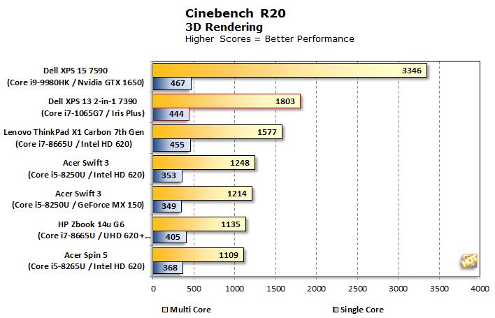 chart cinebench r20