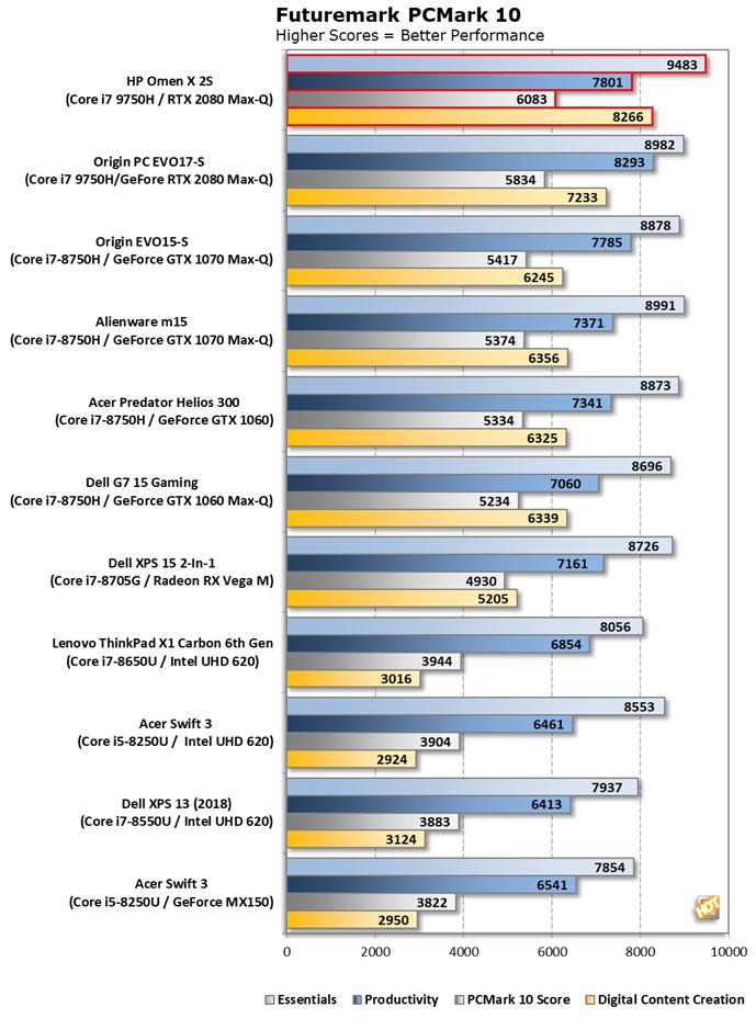 HP%20Omen%20X%202S%20 %20PCMark