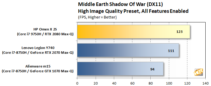 HP Omen X 2S   Shadow of War