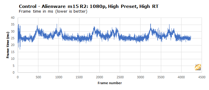 chart control frame time alienware m15 r2