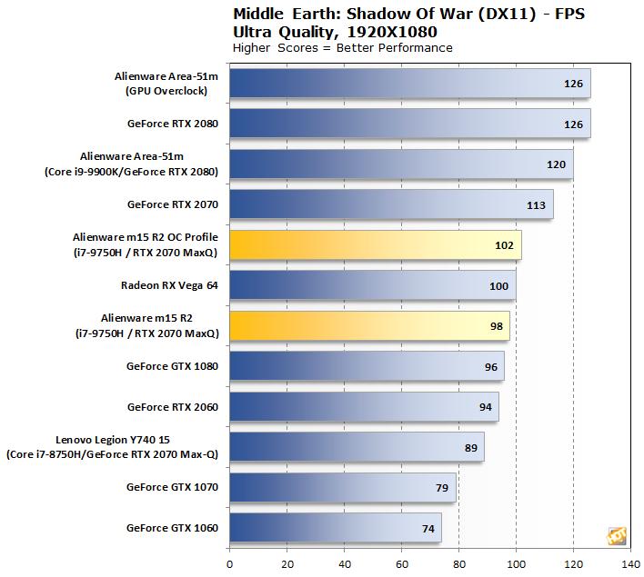 chart shadow of war alienware m15 r2