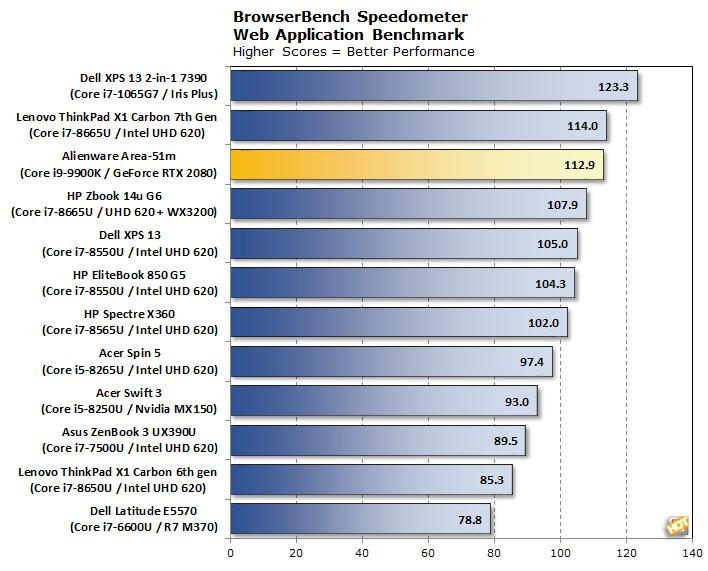 chart speedometer alienware m15 r2