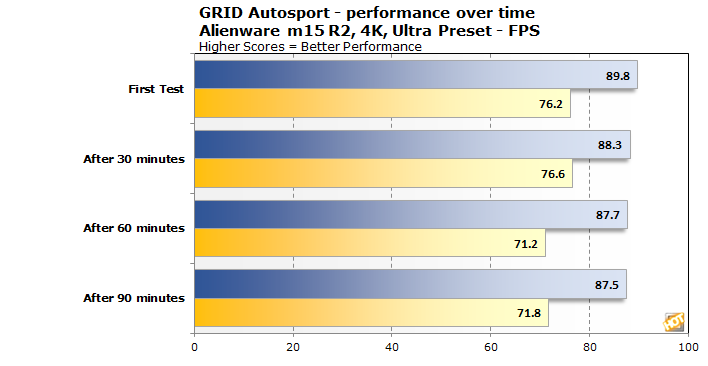 chart grid autosport perf over time