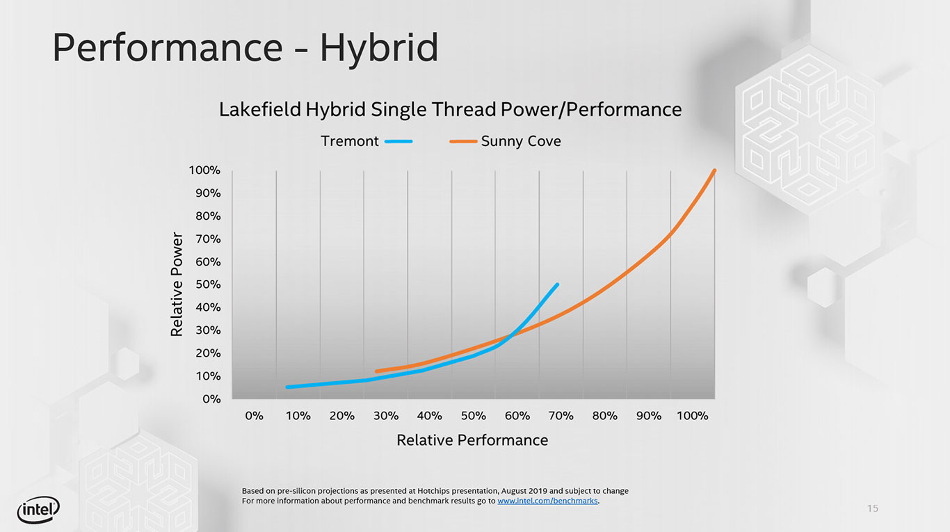Intel Tremont CPU Microarchitecture: Power Efficient, High-Performance x86