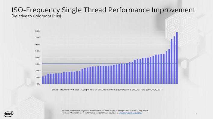 tremont performance 1