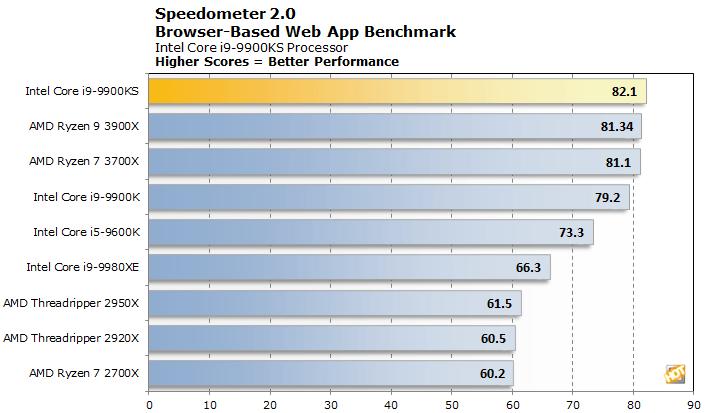 speedometer 9900ks
