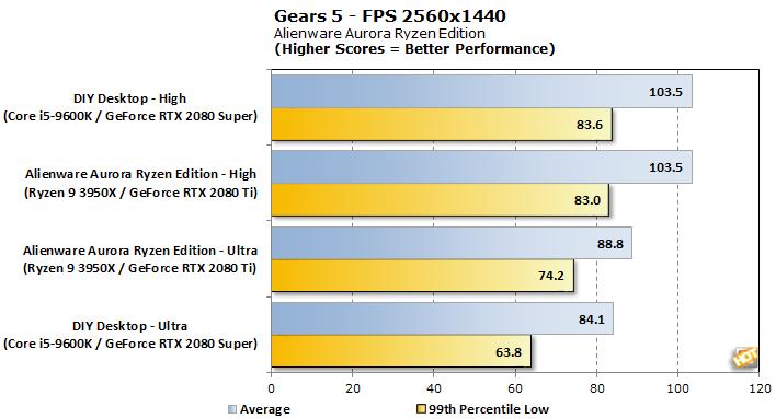 chart gears5 1440p fps alienware aurora ryzen edition
