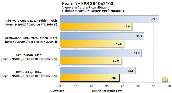chart gears5 4k fps alienware aurora ryzen edition