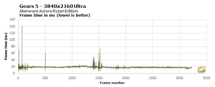 chart gears5 4k frametime alienware aurora ryzen edition