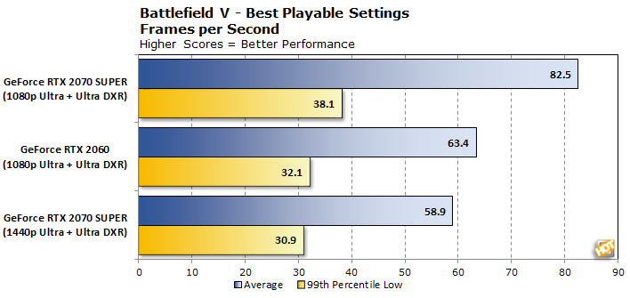 chart battlefield v ray tracing for the masses