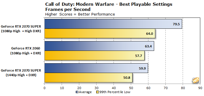 chart cod modern warfare ray tracing for the masses