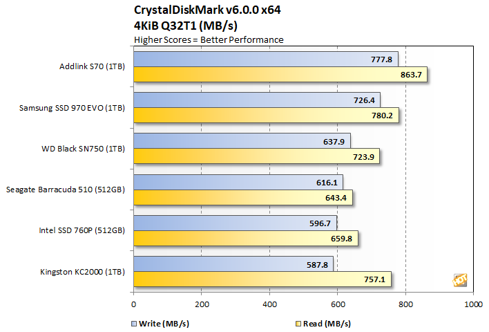 crystalmark 2 addlink s70