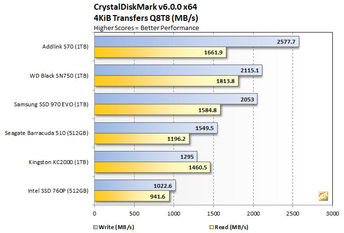 crystalmark 3 addlink s70