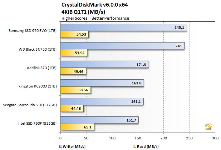 crystalmark 4 addlink s70