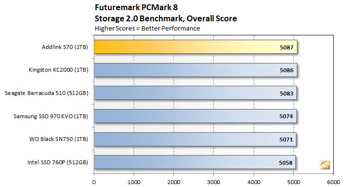 pcmark 3 addlink s70