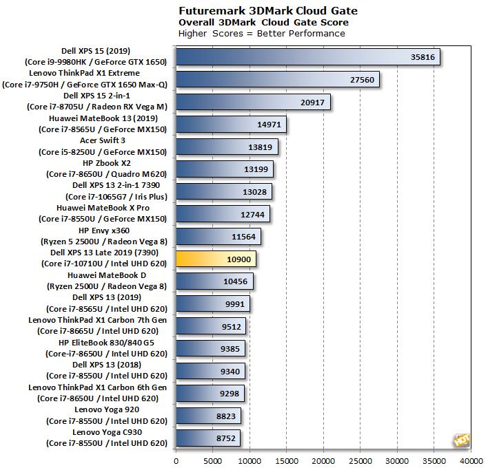 chart 3dmark cloudgate xps 13 7390