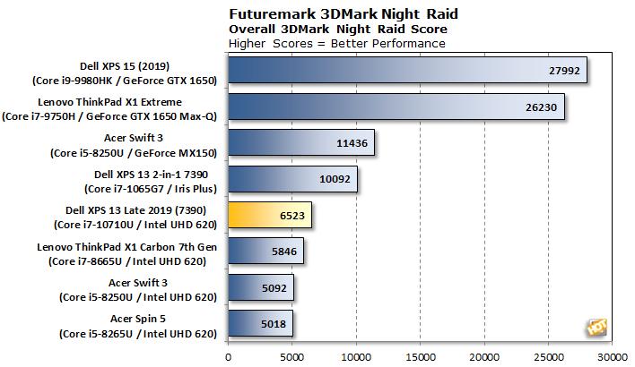 chart 3dmark nightraid xps 13 7390