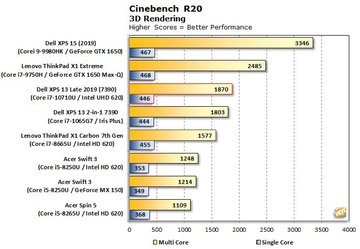 chart cinebench r20 xps 13 7390