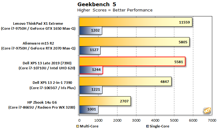 chart geekbench 5 xps 13 7390