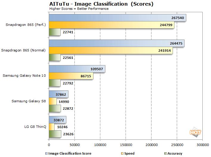 aitutu image classification snapdragon 865