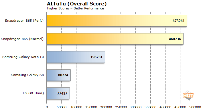aitutu scores snapdragon 865a