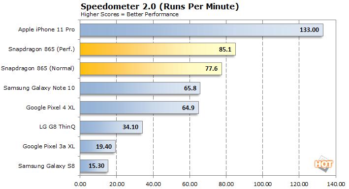 speedometer snapdragon 865