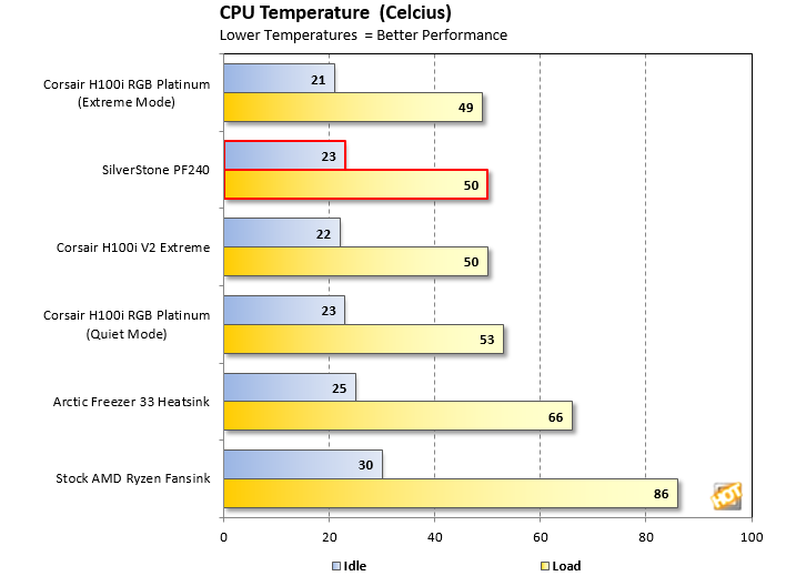 SilverStone PF240 Cooling Performance