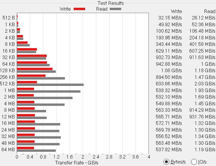 chart atto disk benchmark