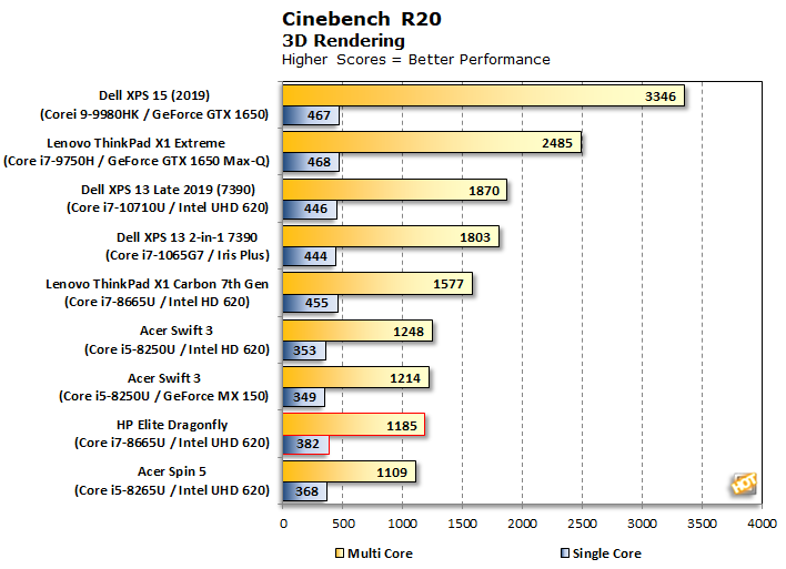 chart cinebench r20 hp elite dragonfly