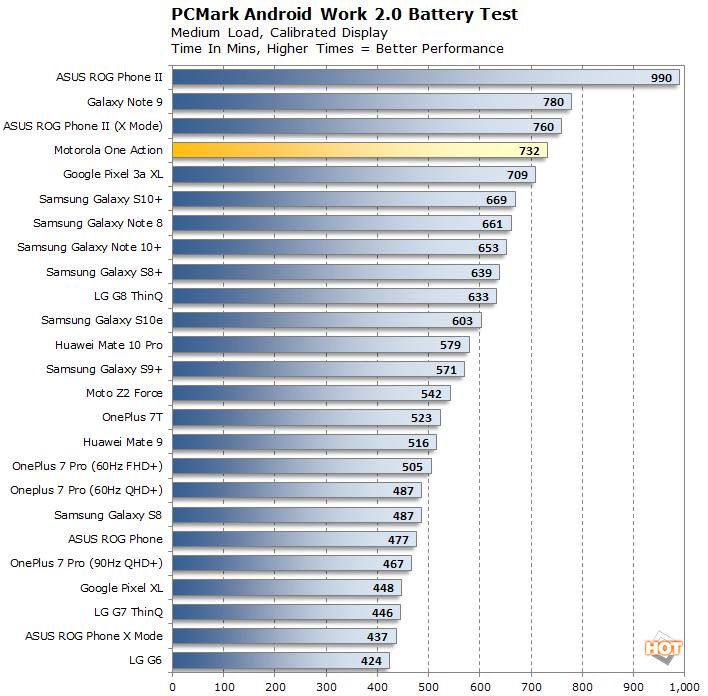 chart battery motorola one action