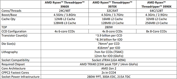 threadripper 3990x specs