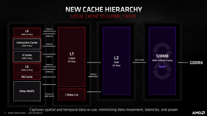 cache hieracrchy radeon 6800
