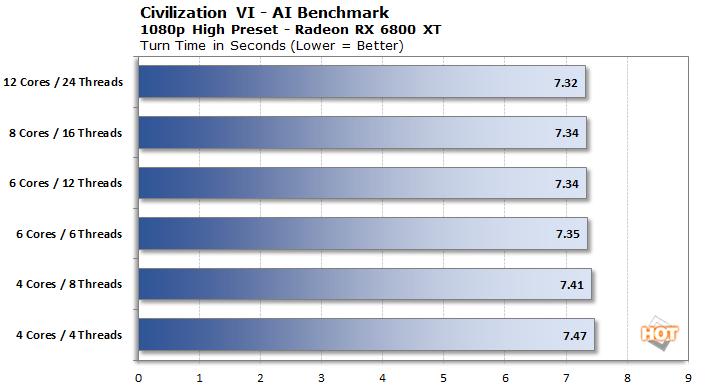 1080p civ6 cpu 6800