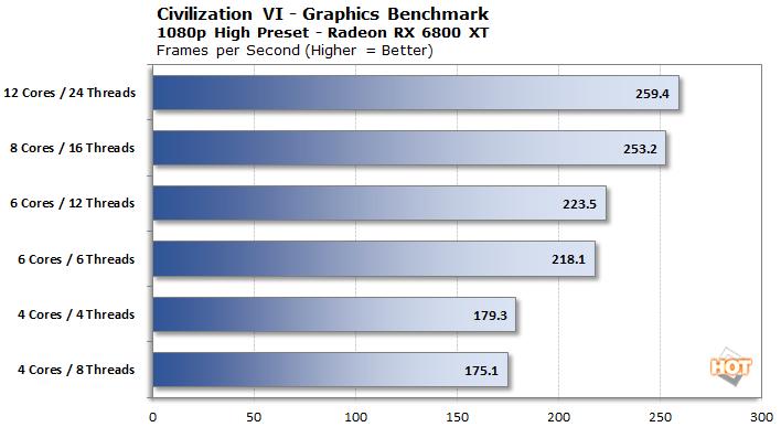 1080p civ6 gpu 6800