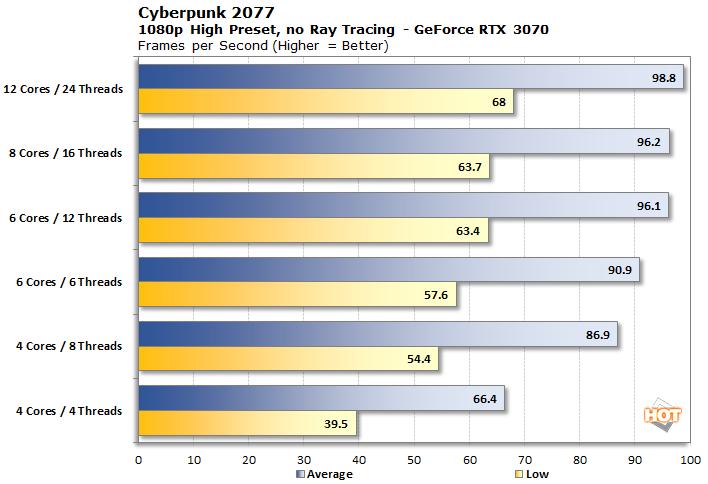 1080p cyberpunk 3070