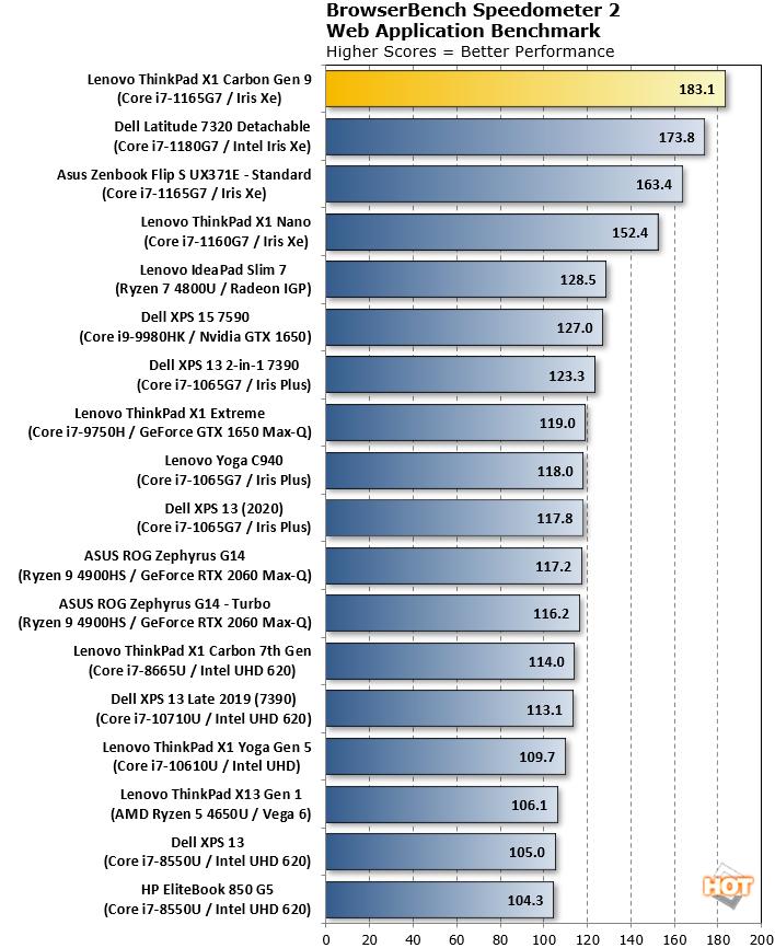 thinkpad x1 carbon gen 9 speedometer benchmark