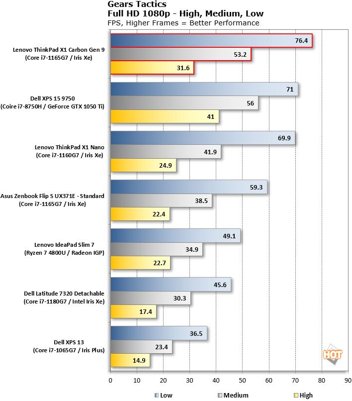 x1 carbon 9th gen gears tactics benchmark