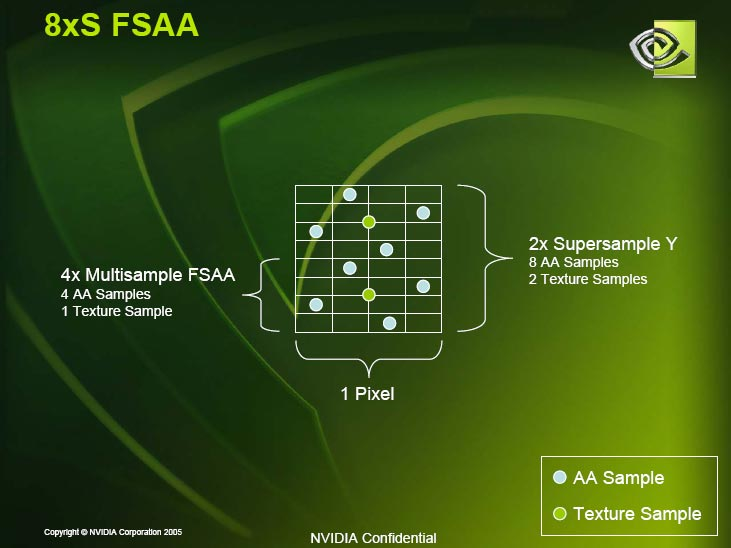 NVIDIA Forceware v77.7x: New SLI AA Modes & Mainstream SLI