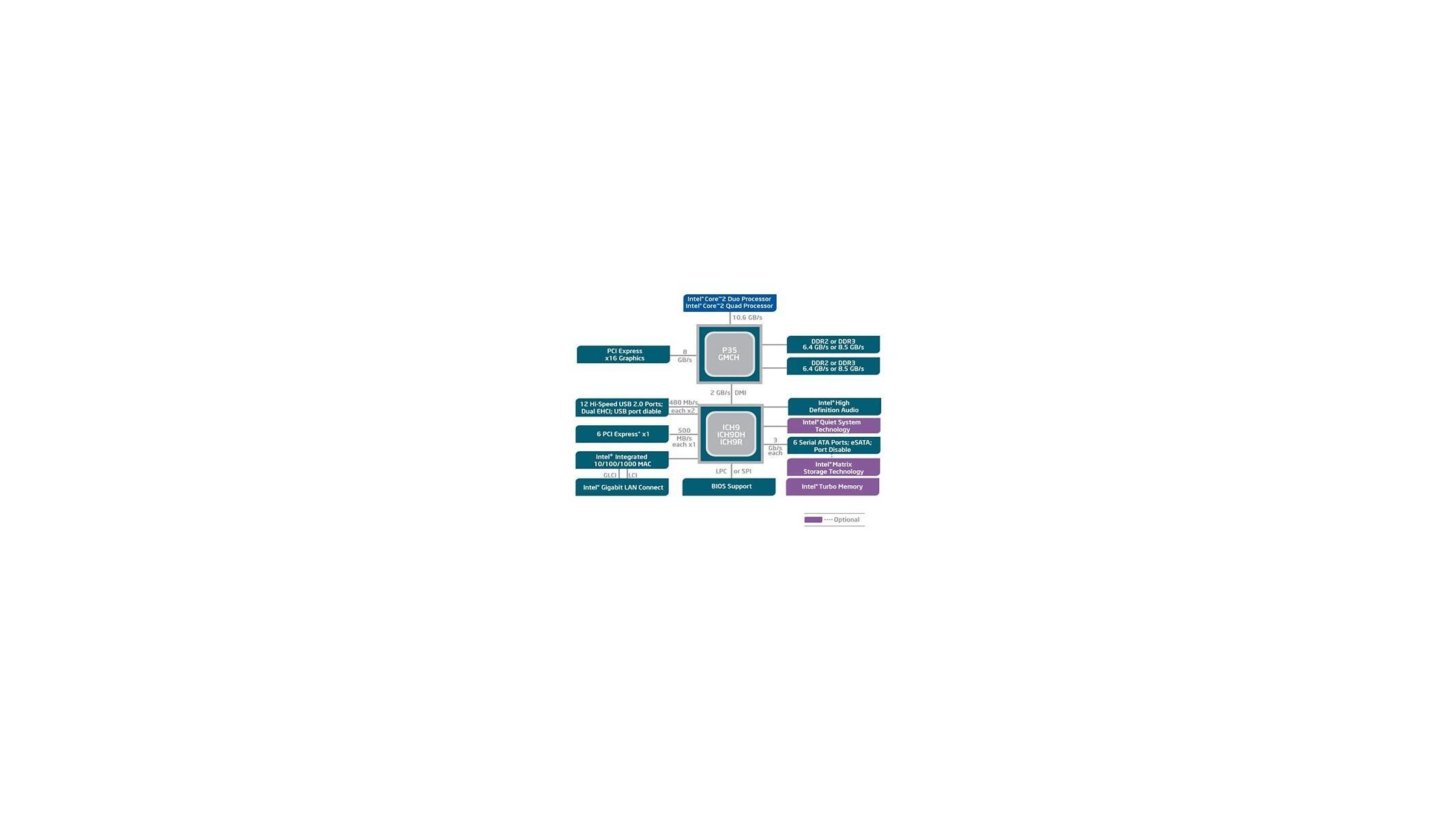 Intel P35 Bearlake Motherboard And DDR3 Memory – Asus and