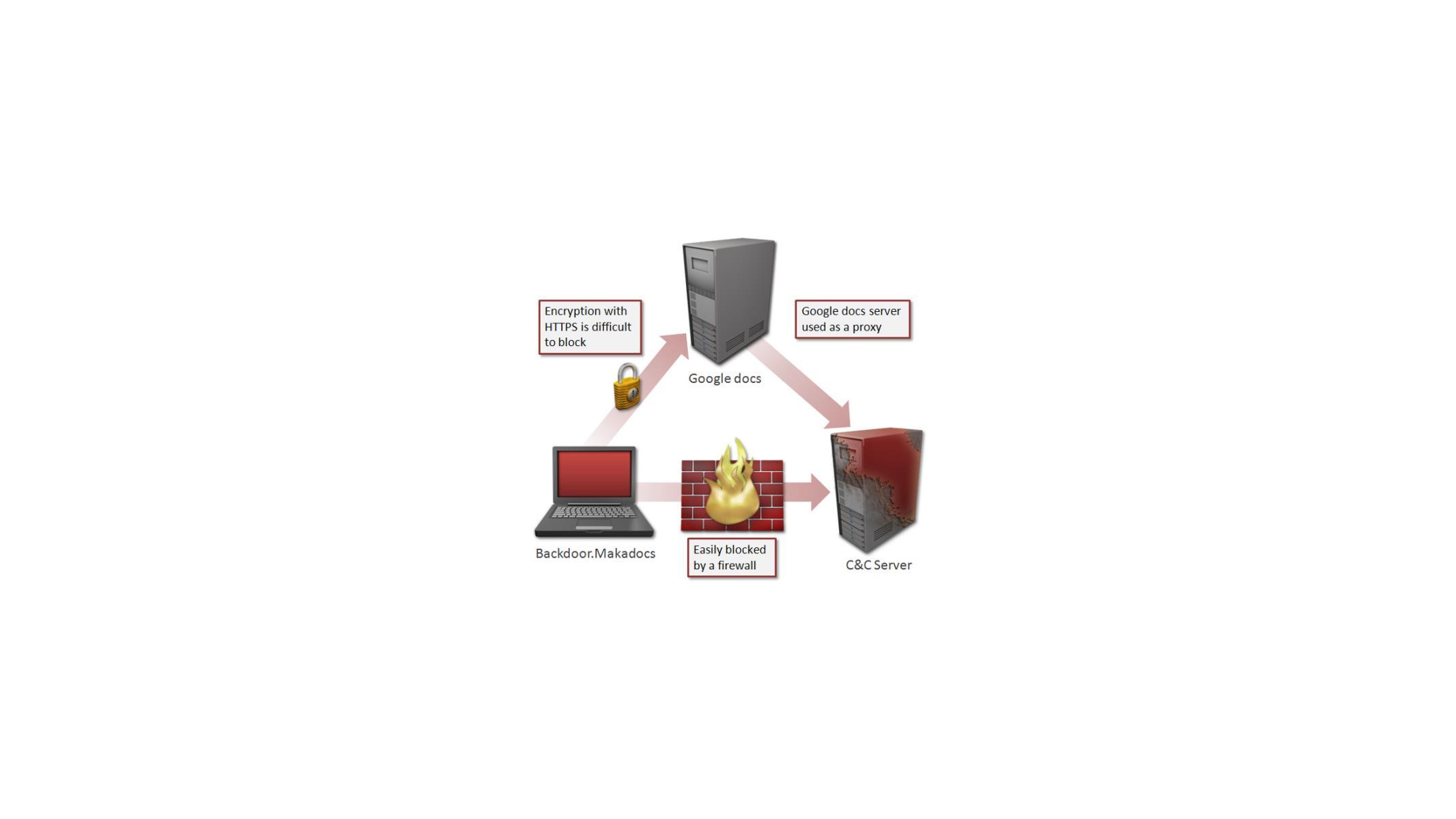 Malware Trojan Targets Windows 8 Users Via Google Docs   HotHardware