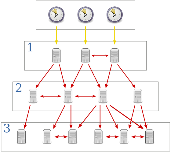 NTP Network Time Protocol